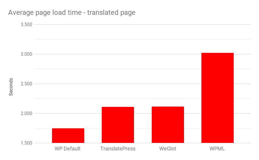 WooCommerce translation plugin performance comparison