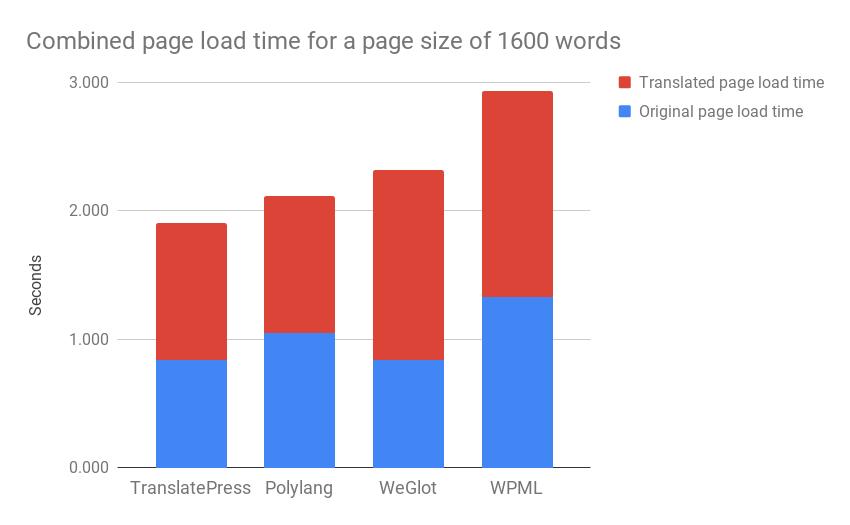 Comparison of multi language website plugins for wordpress