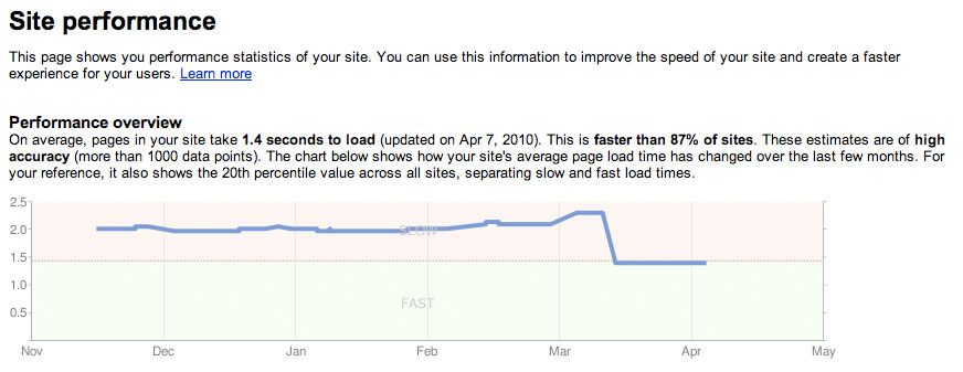 google cares about multilingual site speed