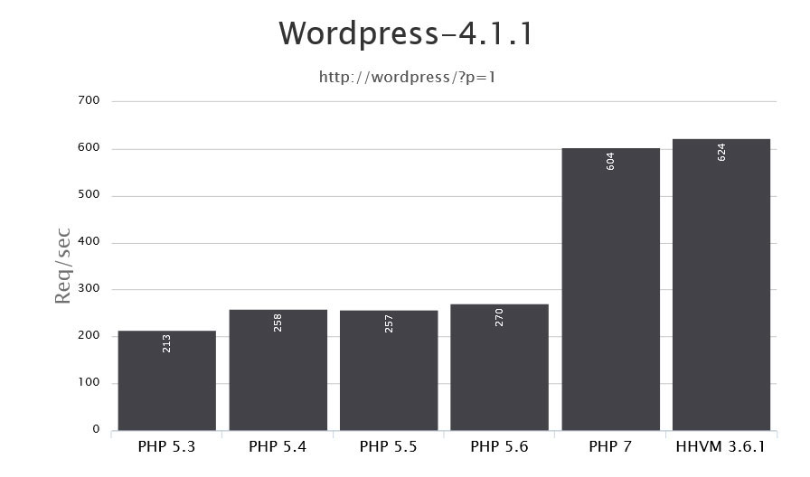 php 7 benchmarks