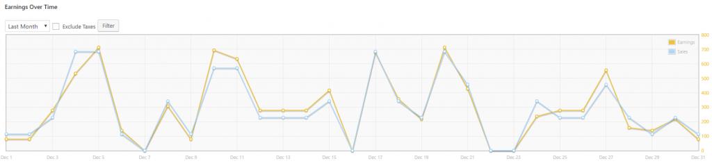 TranslatePress - Multilingual monthly revenue december