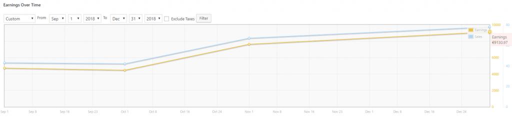Monthly recurring revenue increase