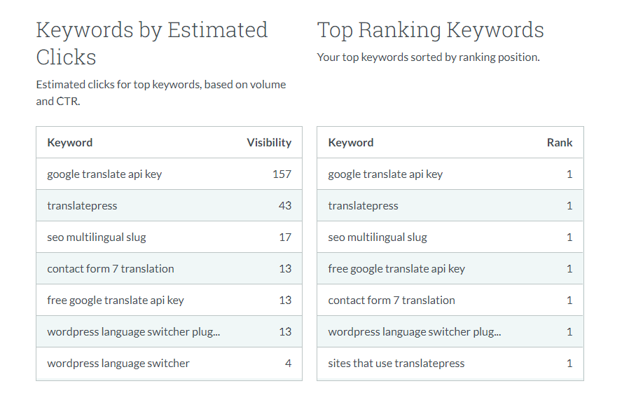 A breakdown of your site's top keywords.