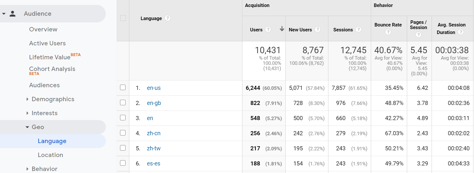 Finding out which languages your audience speaks with Google Analytics