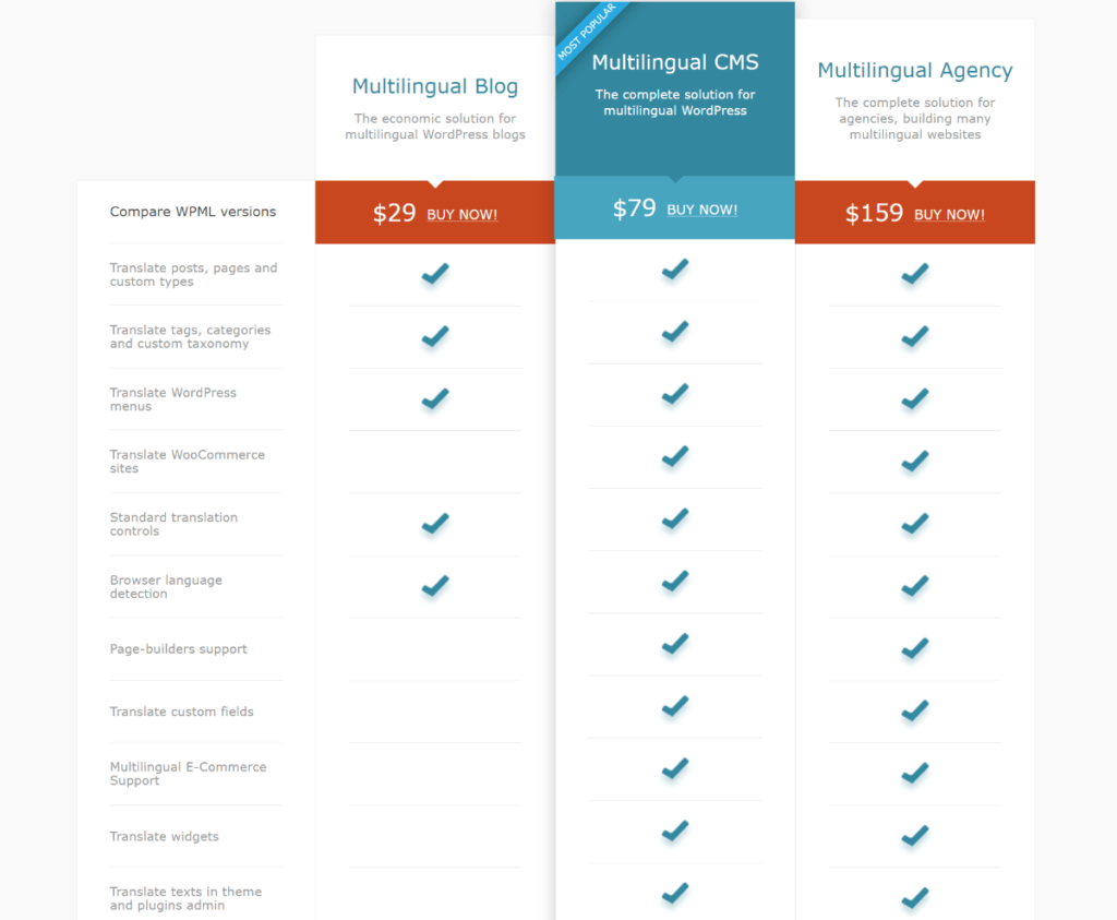 WPML pricing